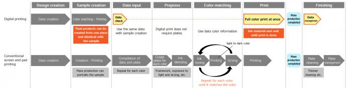 Workflow of digital printing